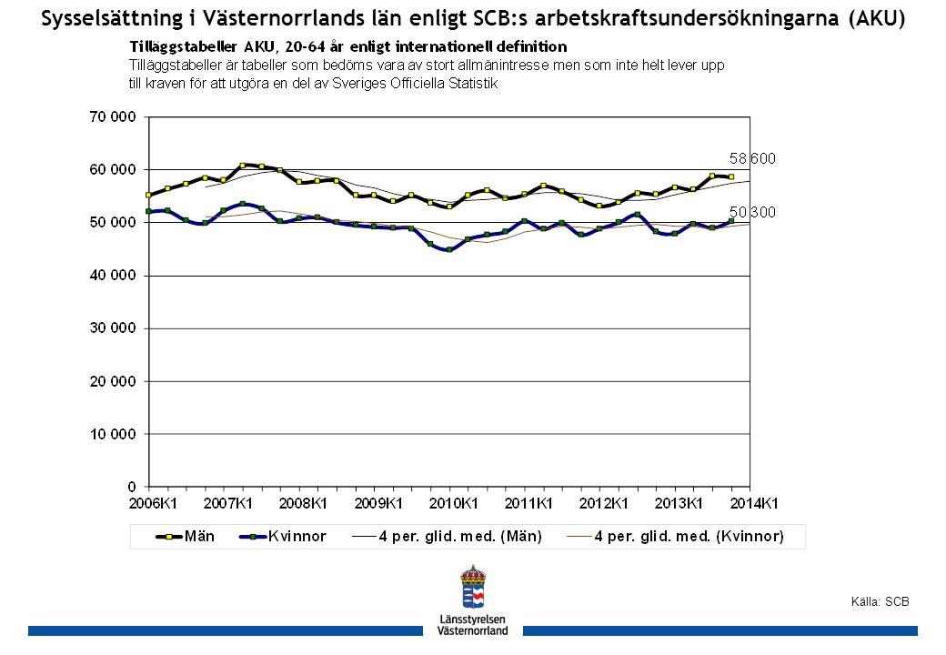 GH Sysselsättning i Västernorrlands län enligt SCB:s arbetskraftsundersökningarna (AKU) Källa: SCB