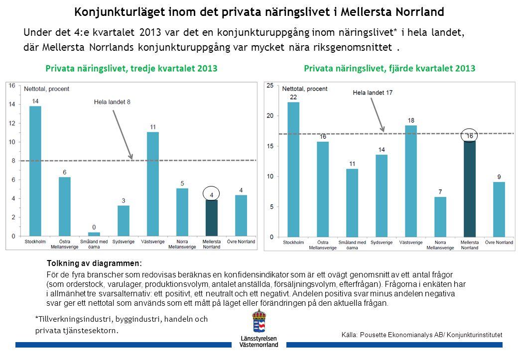GH Konjunkturläget inom det privata näringslivet i Mellersta Norrland Tolkning av diagrammen: För de fyra branscher som redovisas beräknas en konfidensindikator som är ett ovägt genomsnitt av ett antal frågor (som orderstock, varulager, produktionsvolym, antalet anställda, försäljningsvolym, efterfrågan).