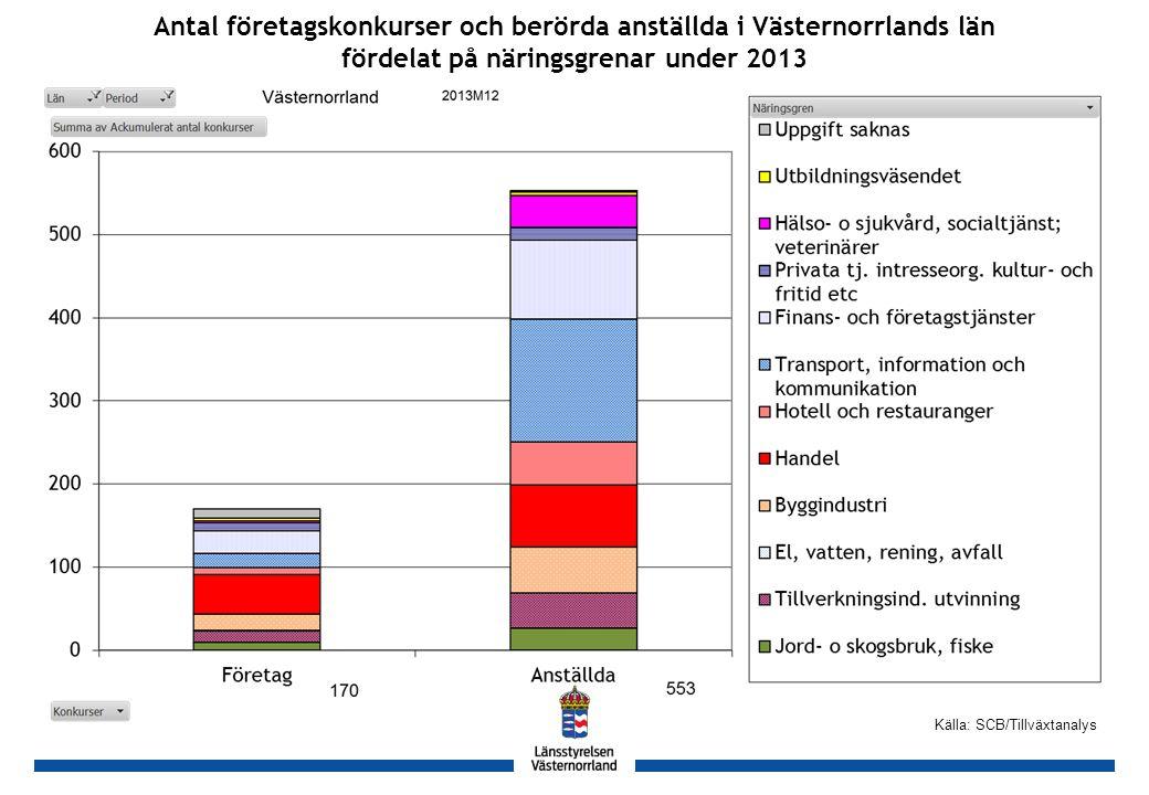 GH Källa: SCB/Tillväxtanalys Antal företagskonkurser och berörda anställda i Västernorrlands län fördelat på näringsgrenar under 2013