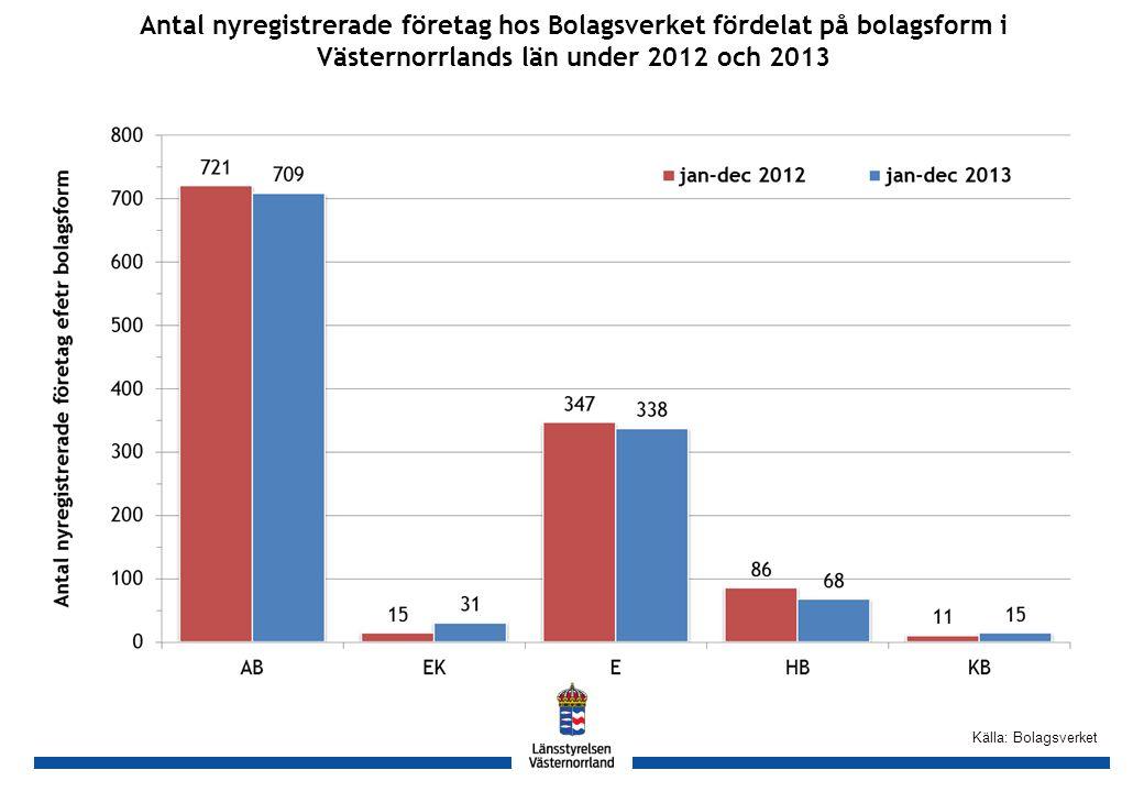 GH Källa: Bolagsverket Antal nyregistrerade företag hos Bolagsverket fördelat på bolagsform i Västernorrlands län under 2012 och 2013