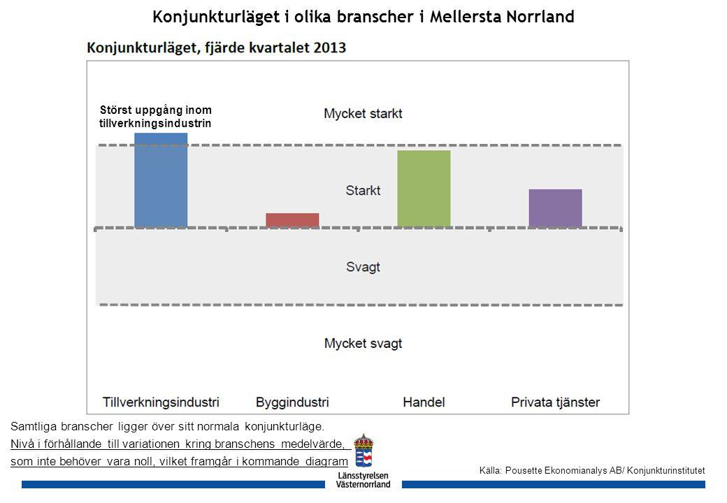 GH Källa: Bolagsverket Antal nyregistrerade företag* hos Bolagsverket, 2009-2013