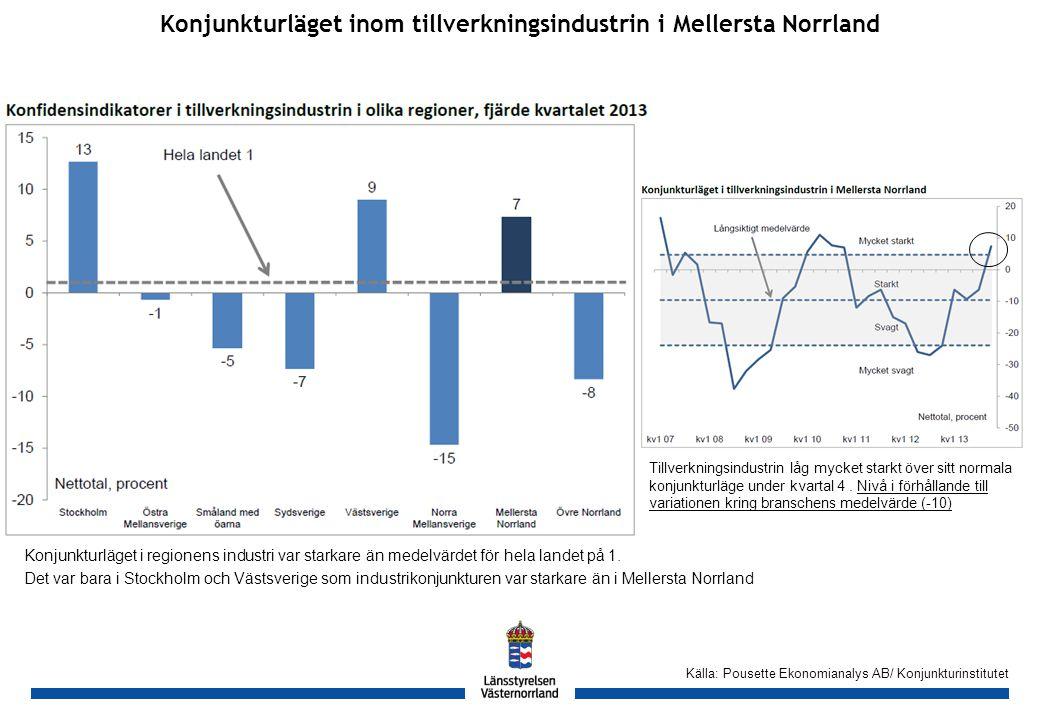 GH Konjunkturläget inom tillverkningsindustrin i Mellersta Norrland Källa: Pousette Ekonomianalys AB/ Konjunkturinstitutet Konjunkturläget i regionens industri var starkare än medelvärdet för hela landet på 1.