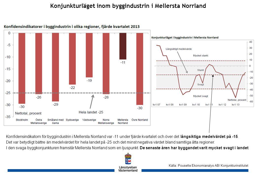 GH Konjunkturläget inom byggindustrin i Mellersta Norrland Källa: Pousette Ekonomianalys AB/ Konjunkturinstitutet Konfidensindikatorn för byggindustrin i Mellersta Norrland var -11 under fjärde kvartalet och över det långsiktiga medelvärdet på -15.