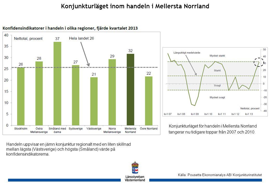 GH Konjunkturläget inom handeln i Mellersta Norrland Källa: Pousette Ekonomianalys AB/ Konjunkturinstitutet Handeln uppvisar en jämn konjunktur regionalt med en liten skillnad mellan lägsta (Västsverige) och högsta (Småland) värde på konfidensindikatorerna.