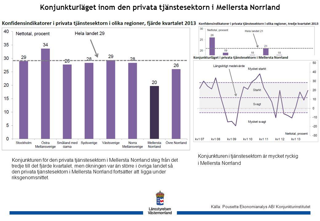 GH Konjunkturläget inom den privata tjänstesektorn i Mellersta Norrland Källa: Pousette Ekonomianalys AB/ Konjunkturinstitutet Konjunkturen för den privata tjänstesektorn i Mellersta Norrland steg från det tredje till det fjärde kvartalet, men ökningen var än större i övriga landet så den privata tjänstesektorn i Mellersta Norrland fortsätter att ligga under riksgenomsnittet.