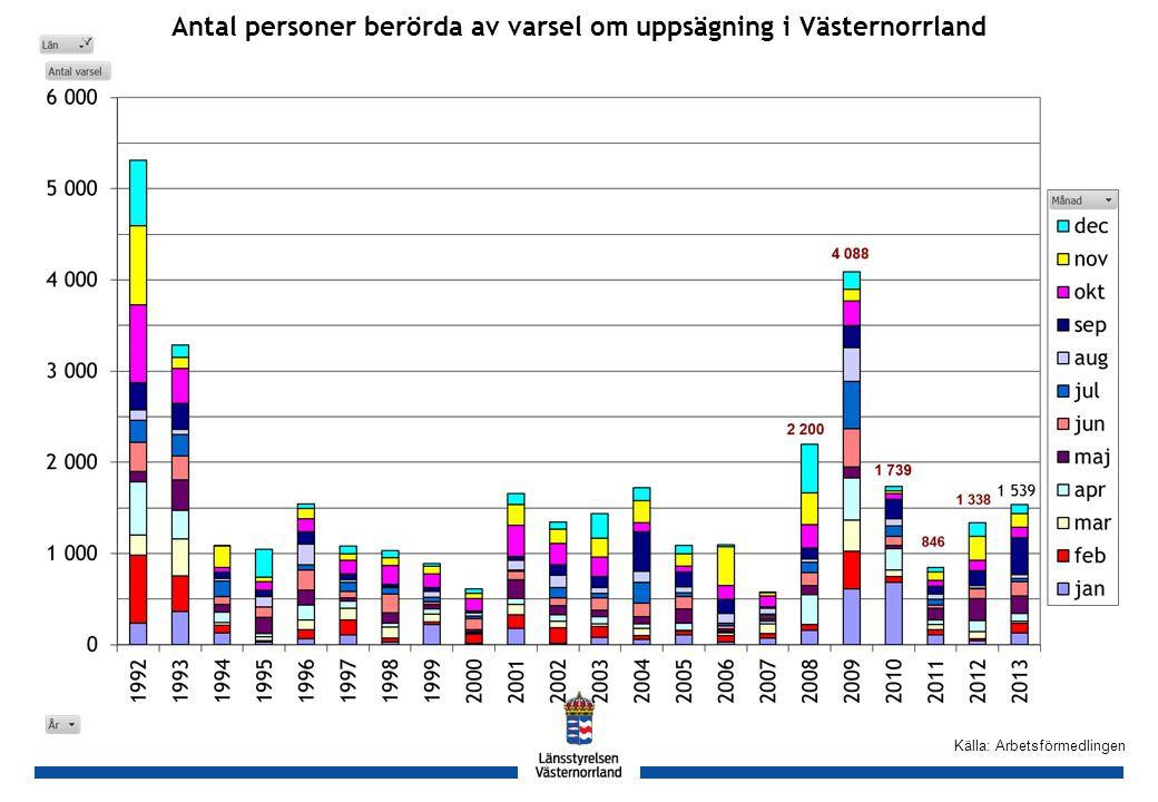 GH Källa: Arbetsförmedlingen Antal personer berörda av varsel om uppsägning i Västernorrland
