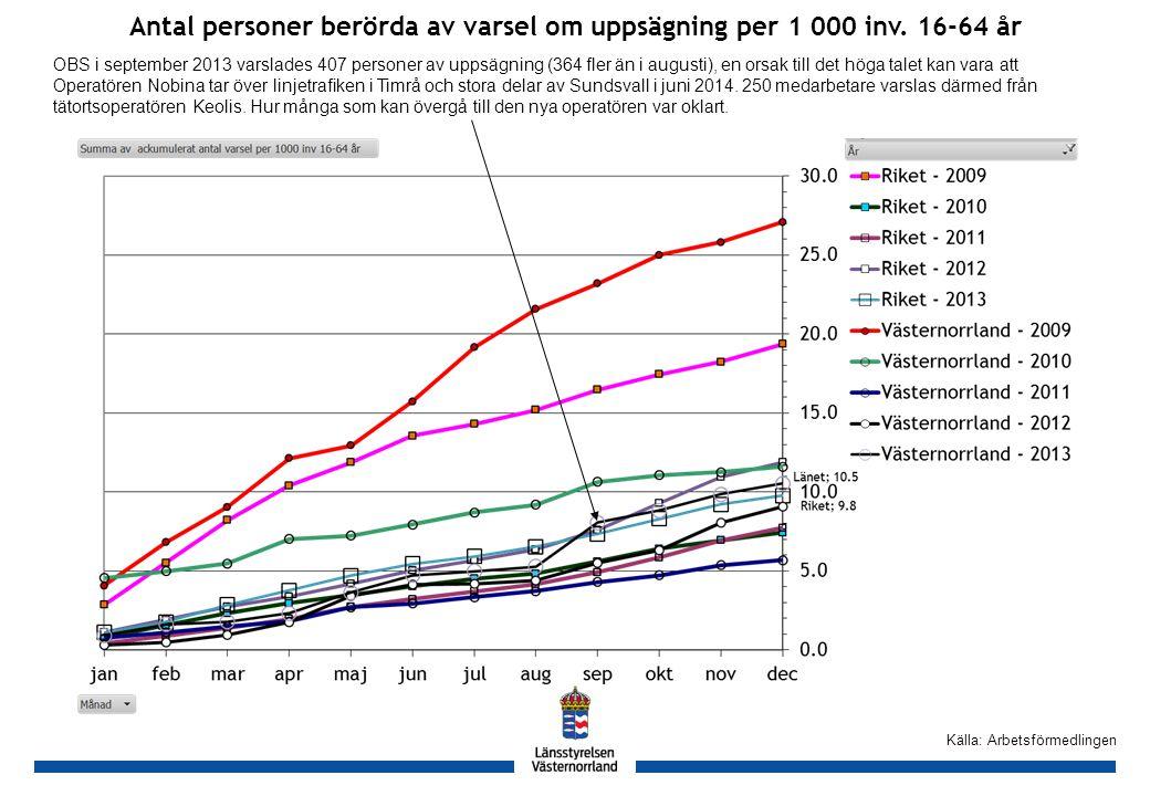 GH Källa: Arbetsförmedlingen Antal varsel i länen under år 2012 och 2013 per 1 000 inv. 16-64 år