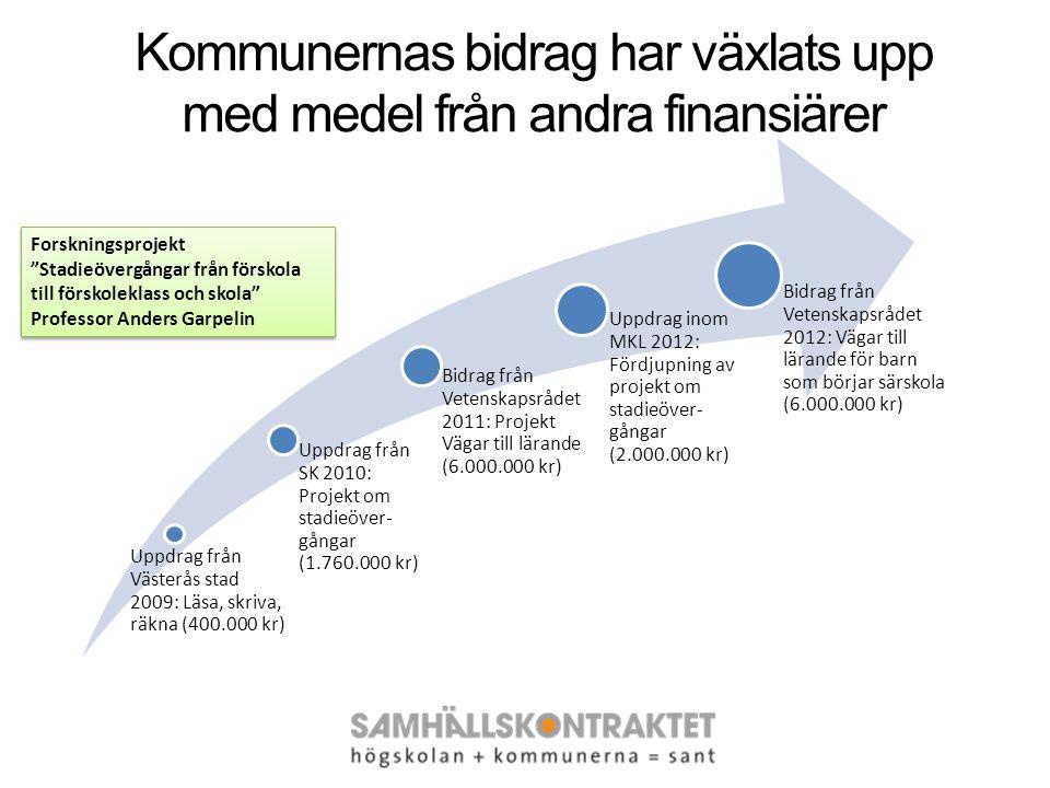 Uppdrag från Västerås stad 2009: Läsa, skriva, räkna (400.000 kr) Uppdrag från SK 2010: Projekt om stadieöver- gångar (1.760.000 kr) Bidrag från Vetenskapsrådet 2011: Projekt Vägar till lärande (6.000.000 kr) Uppdrag inom MKL 2012: Fördjupning av projekt om stadieöver- gångar (2.000.000 kr) Bidrag från Vetenskapsrådet 2012: Vägar till lärande för barn som börjar särskola (6.000.000 kr) Forskningsprojekt Stadieövergångar från förskola till förskoleklass och skola Professor Anders Garpelin Forskningsprojekt Stadieövergångar från förskola till förskoleklass och skola Professor Anders Garpelin Kommunernas bidrag har växlats upp med medel från andra finansiärer