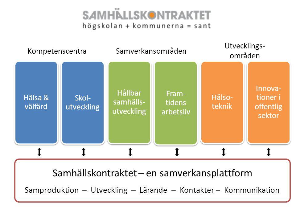 Samhällskontraktet – en samverkansplattform Samproduktion – Utveckling – Lärande – Kontakter – Kommunikation Hälsa & välfärd Skol- utveckling Hållbar