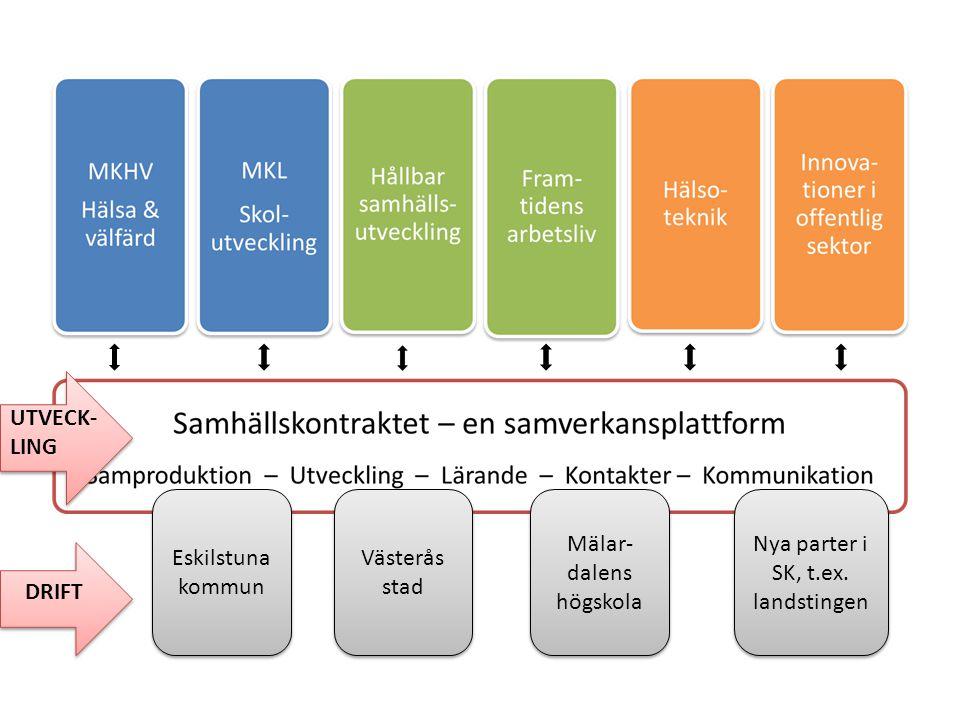 Organisation och styrning för samproduktion med gemensamt ansvar Styrelse Styrgrupp MKLStyrgrupp MKHV Styrgrupp Framtidens arbetsliv Styrgrupp Hållbar samhällsutveckling Processledning vid MDH Pär Eriksson, kommundir.