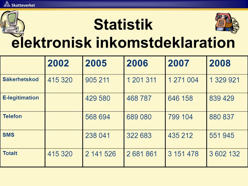 Statistik elektronisk inkomstdeklaration 20022005200620072008 Säkerhetskod 415 320905 2111 201 3111 271 0041 329 921 E-legitimation 429 580468 787646