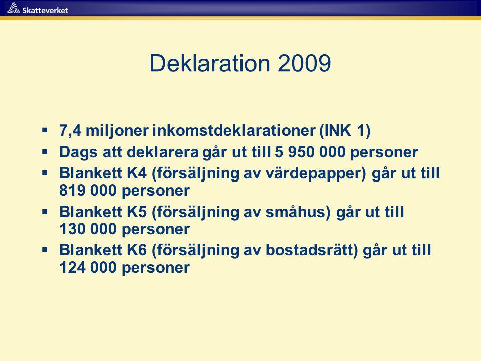 Deklaration 2009  7,4 miljoner inkomstdeklarationer (INK 1)  Dags att deklarera går ut till 5 950 000 personer  Blankett K4 (försäljning av värdepa