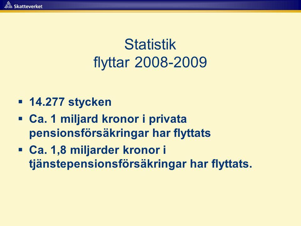 Statistik flyttar 2008-2009  14.277 stycken  Ca. 1 miljard kronor i privata pensionsförsäkringar har flyttats  Ca. 1,8 miljarder kronor i tjänstepe