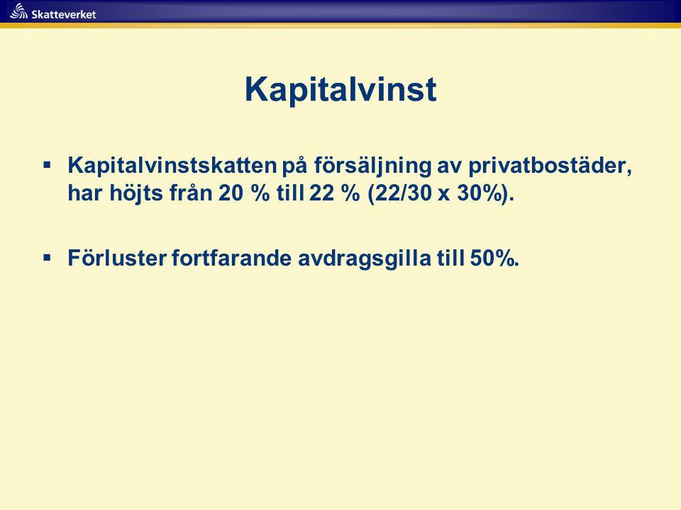Kapitalvinst  Kapitalvinstskatten på försäljning av privatbostäder, har höjts från 20 % till 22 % (22/30 x 30%).  Förluster fortfarande avdragsgilla