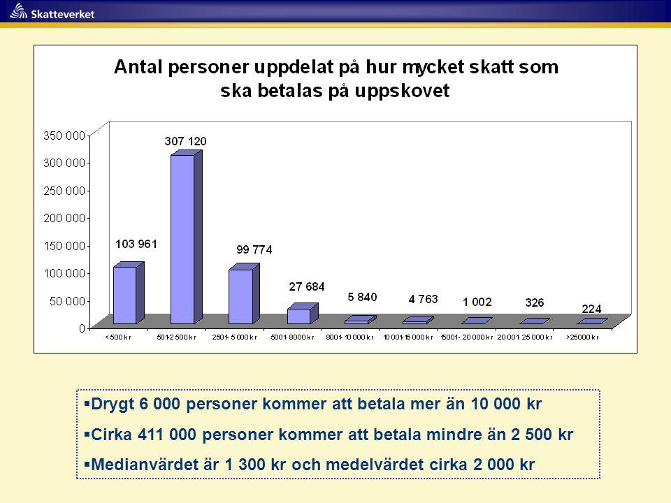  Drygt 6 000 personer kommer att betala mer än 10 000 kr  Cirka 411 000 personer kommer att betala mindre än 2 500 kr  Medianvärdet är 1 300 kr och