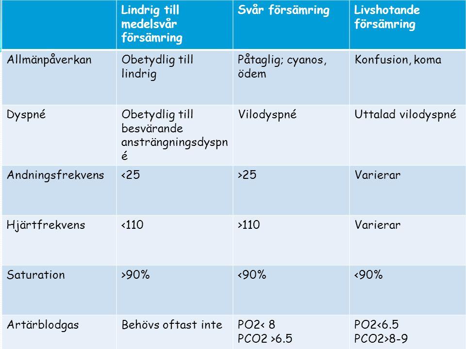KOL EXACERBATION Lindrig-medelsvårSvårLivshotande AllmänpåvObetydlig-lindrigPåtaglig Lindrig till medelsvår försämring Svår försämringLivshotande förs