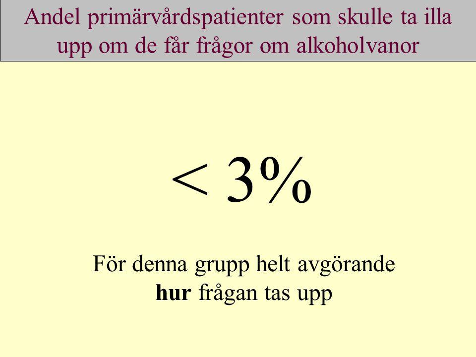 Andel primärvårdspatienter som skulle ta illa upp om de får frågor om alkoholvanor < 3% För denna grupp helt avgörande hur frågan tas upp