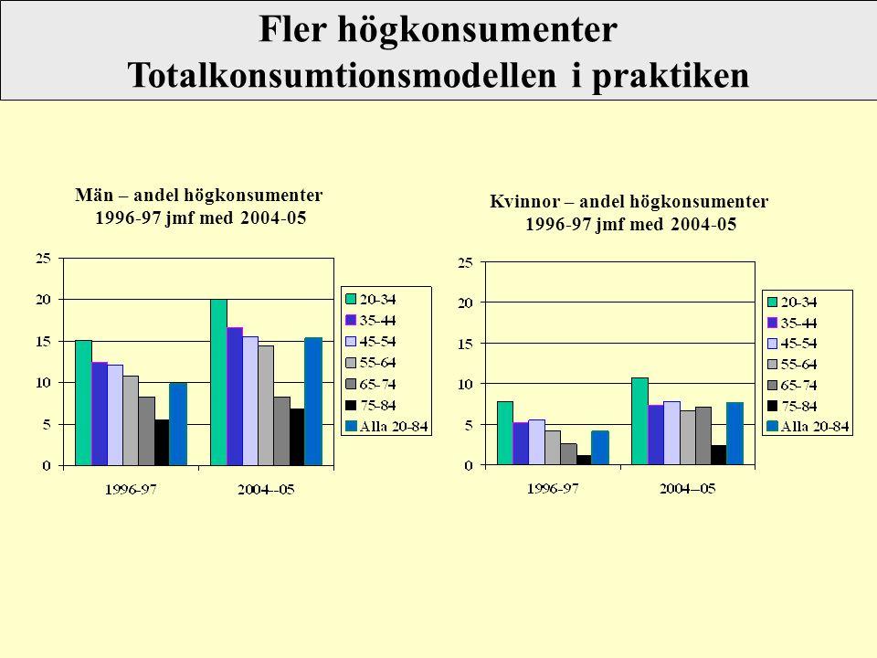 Fler högkonsumenter Totalkonsumtionsmodellen i praktiken Män – andel högkonsumenter 1996-97 jmf med 2004-05 Kvinnor – andel högkonsumenter 1996-97 jmf