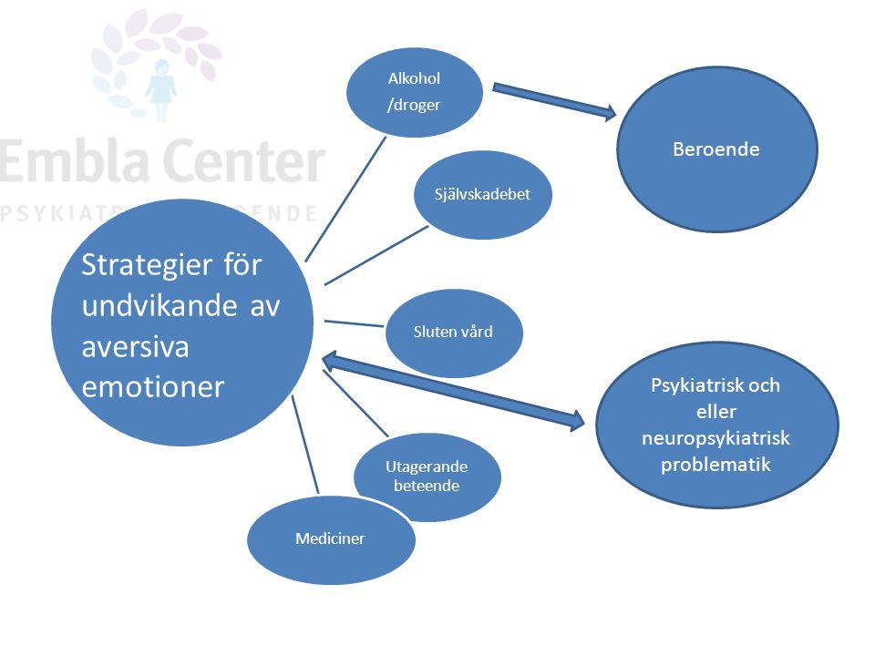 Alkohol /droger SjälvskadebetSluten vård Utagerande beteende Mediciner Strategier för undvikande av aversiva emotioner Beroende Psykiatrisk och eller