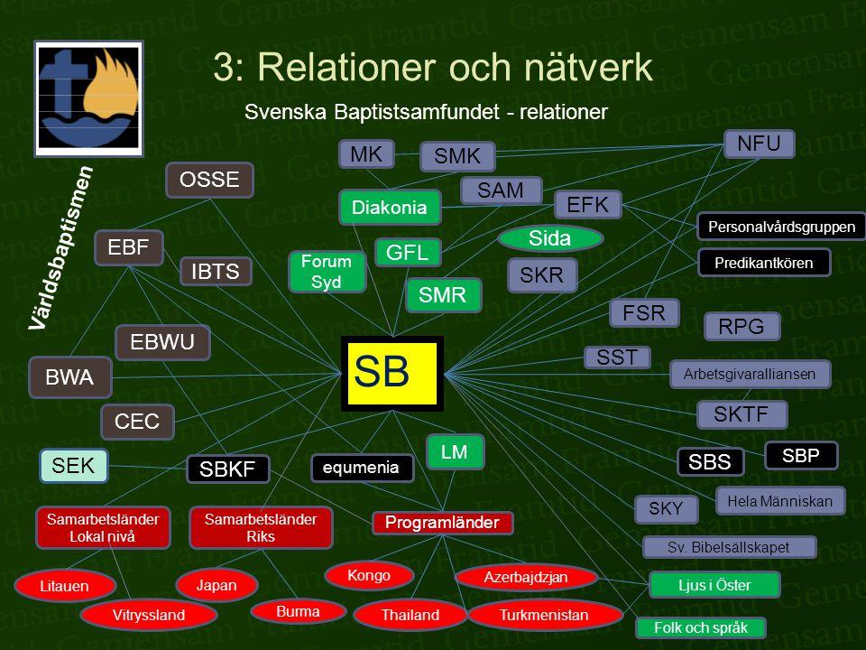 3: Relationer och nätverk Svenska Baptistsamfundet - relationer SB Världsbaptismen Samarbetsländer Lokal nivå Samarbetsländer Riks Programländer Litau