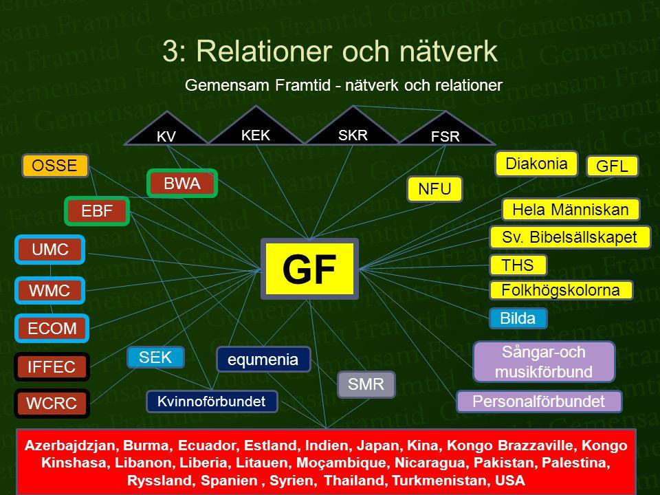3: Relationer och nätverk Gemensam Framtid - nätverk och relationer GF EBF BWA OSSE KV KEKSKR FSR Azerbajdzjan, Burma, Ecuador, Estland, Indien, Japan