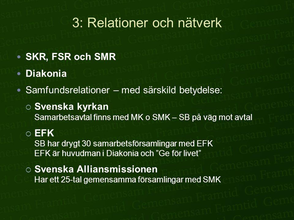 3: Relationer och nätverk  SKR, FSR och SMR  Diakonia  Samfundsrelationer – med särskild betydelse:  Svenska kyrkan Samarbetsavtal finns med MK o SMK – SB på väg mot avtal  EFK SB har drygt 30 samarbetsförsamlingar med EFK EFK är huvudman i Diakonia och Ge för livet  Svenska Alliansmissionen Har ett 25-tal gemensamma församlingar med SMK