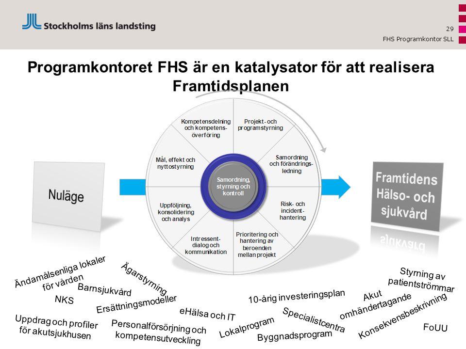 FHS Programkontor SLL 29 Programkontoret FHS är en katalysator för att realisera Framtidsplanen 10-årig investeringsplan Konsekvensbeskrivning Lokalpr