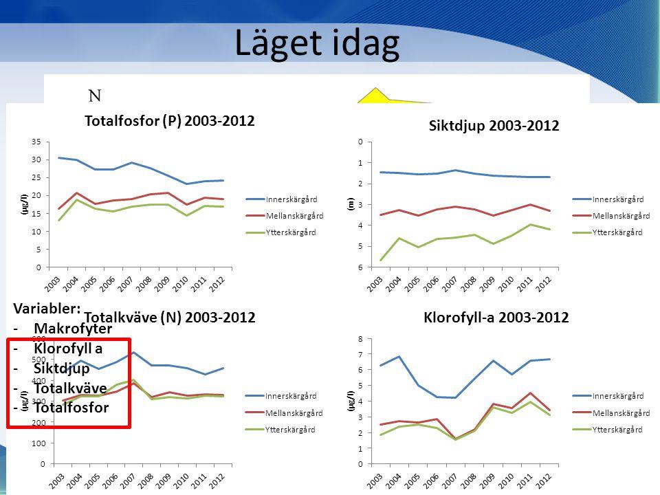 Läget idag • EU:s ramdirektiv för vatten: God ekologisk och kemisk status i alla EU:s vatten fram till 2015. Variabler: -Makrofyter -Klorofyll a -Sikt