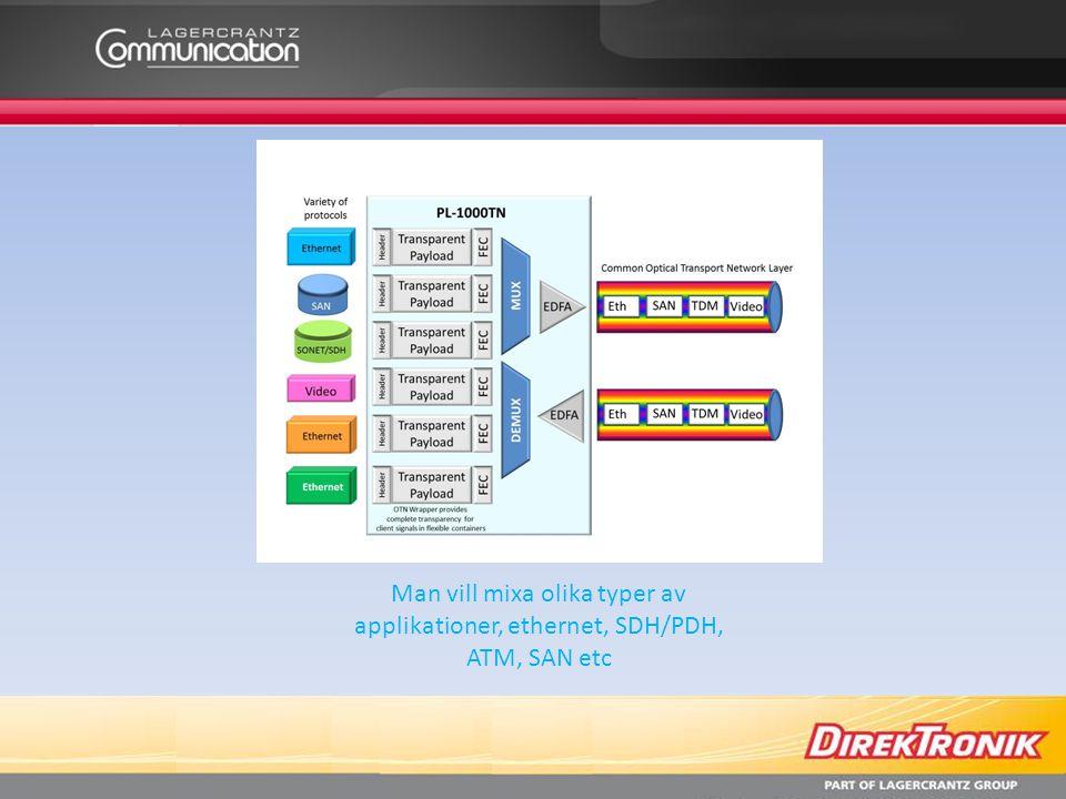 Man vill mixa olika typer av applikationer, ethernet, SDH/PDH, ATM, SAN etc
