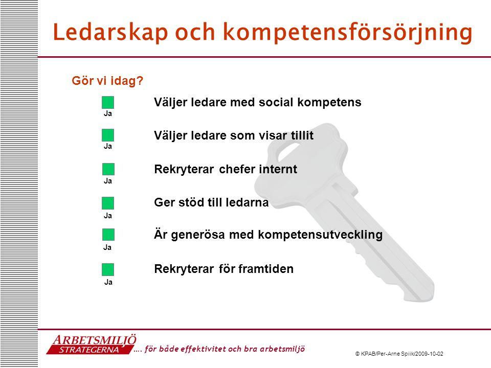 …. för både effektivitet och bra arbetsmiljö © KPAB/Per-Arne Spiik/2009-10-02 Ledarskap och kompetensförsörjning Väljer ledare med social kompetens Vä