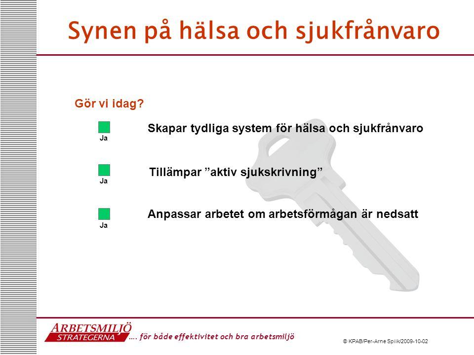 …. för både effektivitet och bra arbetsmiljö © KPAB/Per-Arne Spiik/2009-10-02 Synen på hälsa och sjukfrånvaro Skapar tydliga system för hälsa och sjuk