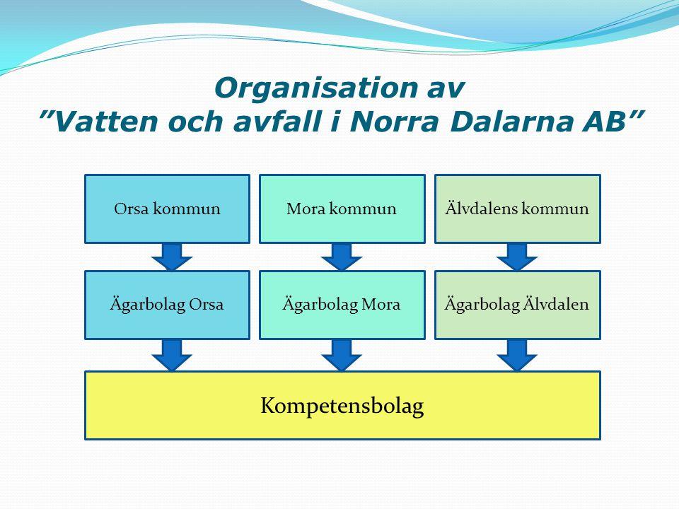"""Organisation av """"Vatten och avfall i Norra Dalarna AB"""" Orsa kommunMora kommunÄlvdalens kommun Ägarbolag OrsaÄgarbolag MoraÄgarbolag Älvdalen Kompetens"""
