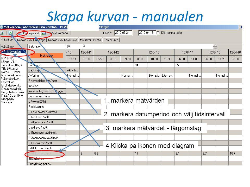 Skapa kurvan - manualen 1. markera mätvärden 2. markera datumperiod och välj tidsintervall 3. markera mätvärdet - färgomslag 4.Klicka på ikonen med di