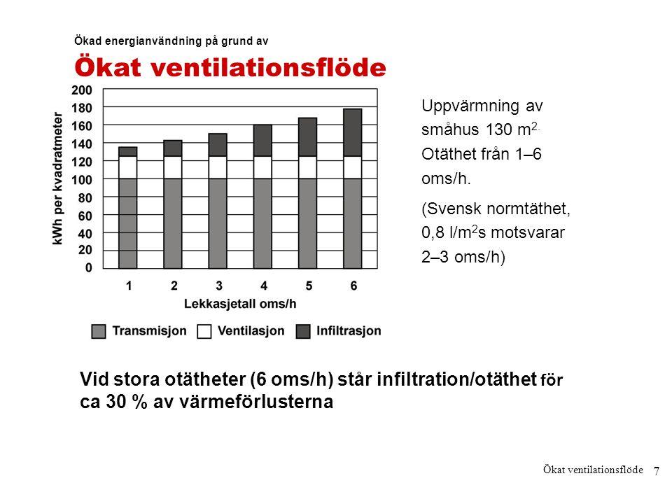 7 Ökat ventilationsflöde Ökad energianvändning på grund av Ökat ventilationsflöde Uppvärmning av småhus 130 m 2. Otäthet från 1–6 oms/h. (Svensk normt