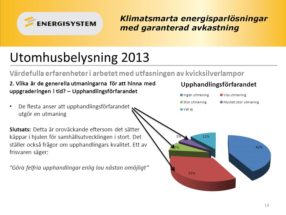 Utomhusbelysning 2013 Värdefulla erfarenheter i arbetet med utfasningen av kvicksilverlampor 2. Vilka är de generella utmaningarna för att hinna med u