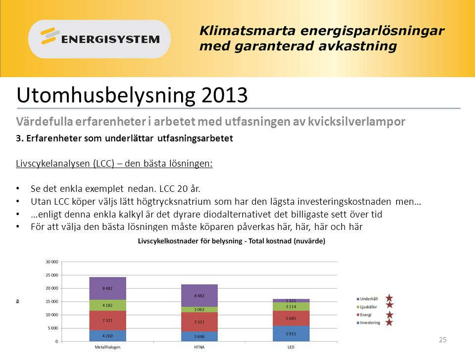 Utomhusbelysning 2013 Värdefulla erfarenheter i arbetet med utfasningen av kvicksilverlampor 3. Erfarenheter som underlättar utfasningsarbetet Livscyk