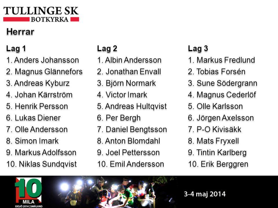 Lag 11. Anders Johansson2. Magnus Glännefors3. Andreas Kyburz4.
