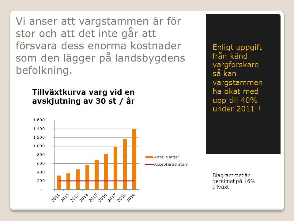 Så här ser kurvan ut vid 40% tillväxt som vi haft 2011.