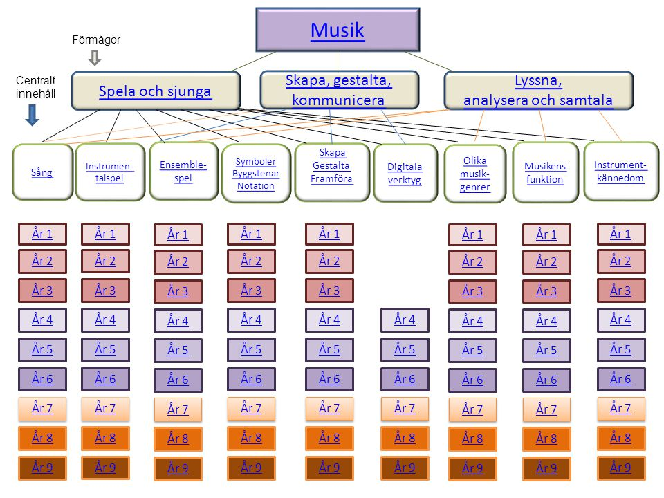 Musik Spela och sjunga Skapa, gestalta, kommunicera Lyssna, analysera och samtala Sång Instrumen- talspel Symboler Byggstenar Notation Olika musik- ge