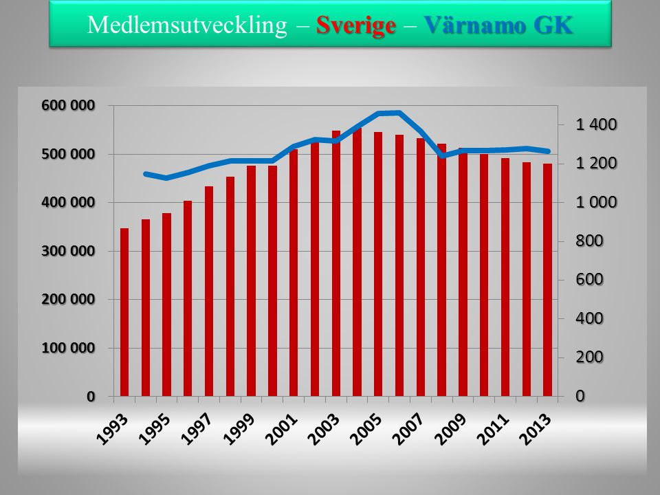 SverigeVärnamo GK Medlemsutveckling – Sverige – Värnamo GK