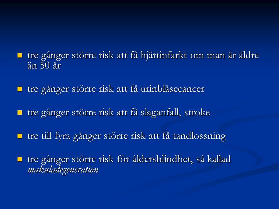  tre gånger större risk att få hjärtinfarkt om man är äldre än 50 år  tre gånger större risk att få urinblåsecancer  tre gånger större risk att få