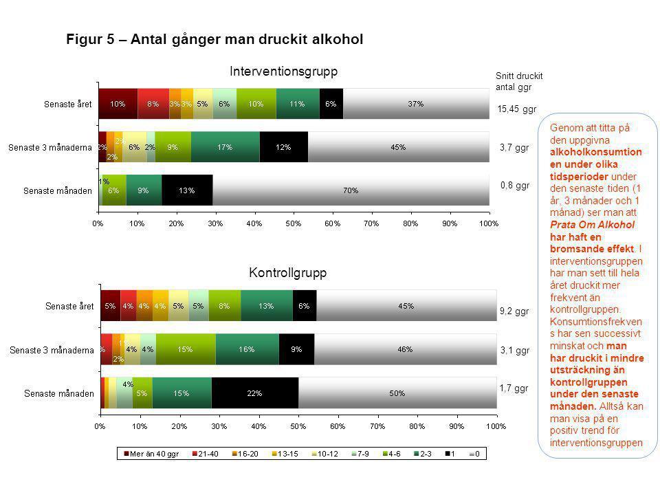 Figur 5 – Antal gånger man druckit alkohol Interventionsgrupp Kontrollgrupp Genom att titta på den uppgivna alkoholkonsumtion en under olika tidsperio