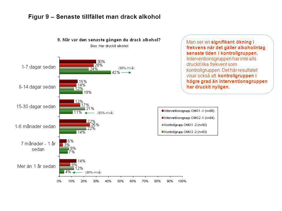Man ser en signifikant ökning i frekvens när det gäller alkoholintag senaste tiden i kontrollgruppen. Interventionsgruppen har inte alls druckit lika