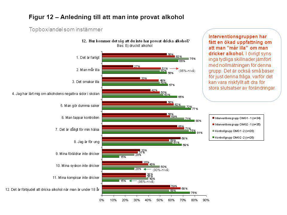 """Figur 12 – Anledning till att man inte provat alkohol Topbox/andel som instämmer Interventionsgruppen har fått en ökad uppfattning om att man """"mår ill"""