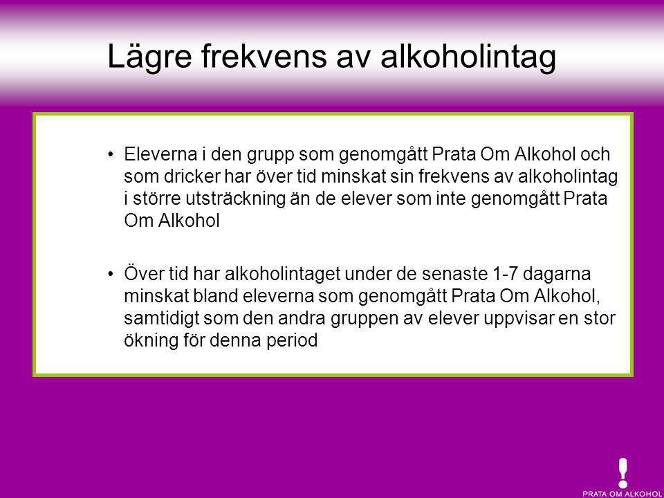 Lägre frekvens av alkoholintag •Eleverna i den grupp som genomgått Prata Om Alkohol och som dricker har över tid minskat sin frekvens av alkoholintag