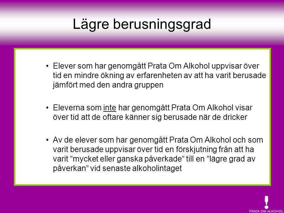 Lägre berusningsgrad •Elever som har genomgått Prata Om Alkohol uppvisar över tid en mindre ökning av erfarenheten av att ha varit berusade jämfört me