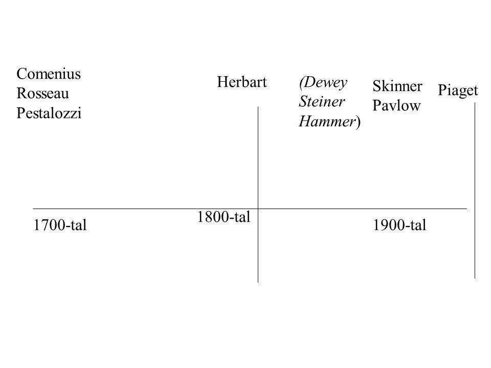 1700-tal 1800-tal 1900-tal Comenius Rosseau Pestalozzi Herbart(Dewey Steiner Hammer) Skinner Pavlow Piaget