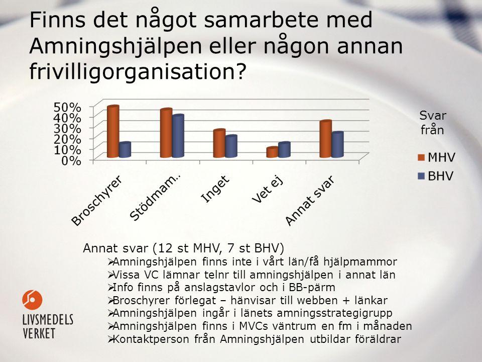 Finns det något samarbete med Amningshjälpen eller någon annan frivilligorganisation? Annat svar (12 st MHV, 7 st BHV)  Amningshjälpen finns inte i v