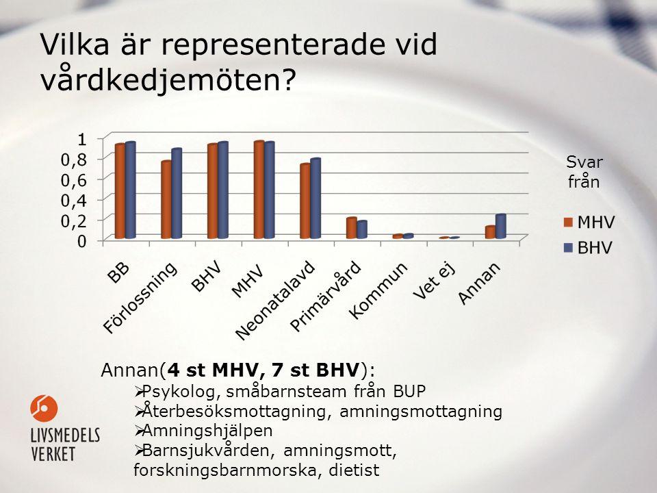 Vilka är representerade vid vårdkedjemöten? Annan(4 st MHV, 7 st BHV):  Psykolog, småbarnsteam från BUP  Återbesöksmottagning, amningsmottagning  A