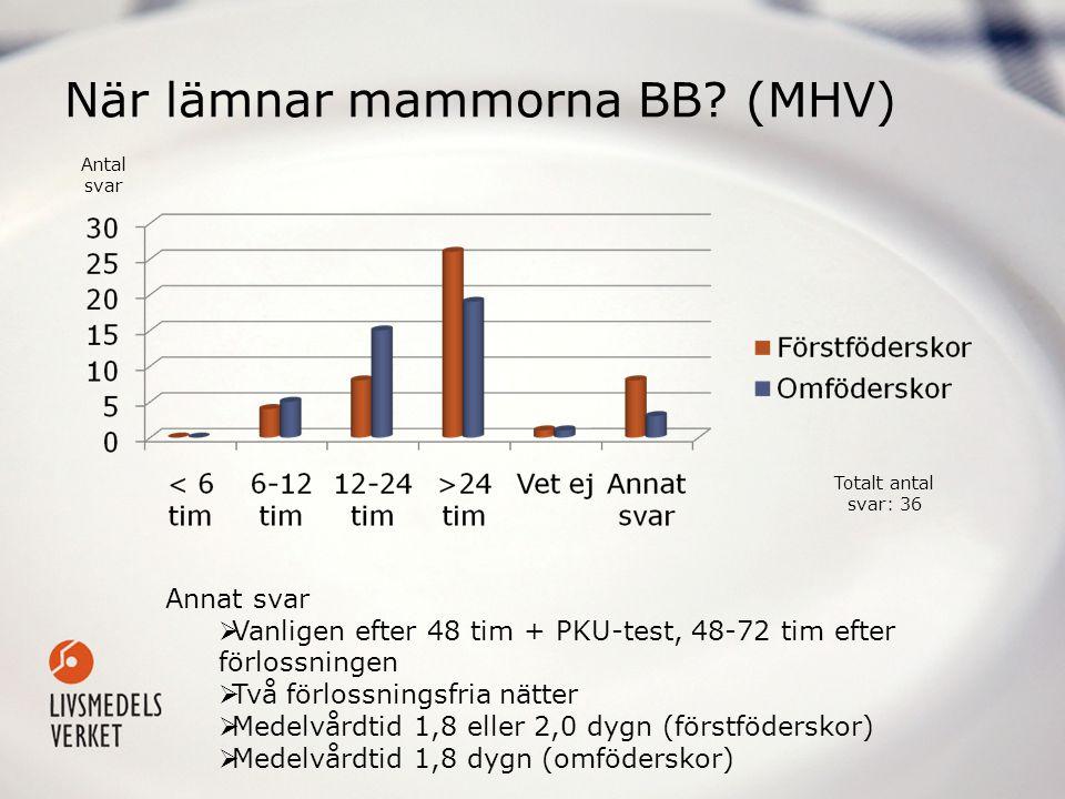 När lämnar mammorna BB? (MHV) Annat svar  Vanligen efter 48 tim + PKU-test, 48-72 tim efter förlossningen  Två förlossningsfria nätter  Medelvårdti